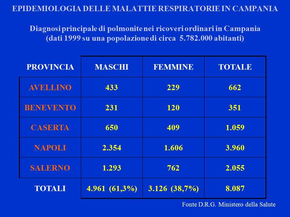 EPIDEMIOLOGIA DELLE MALATTIE RESPIRATORIE IN CAMPANIA PROVINCIAMASCHIFEMMINETOTALE AVELLINO433229662 BENEVENTO231120351 CASERTA6504091.059 NAPOLI2.3541.6063.960 SALERNO1.2937622.055 TOTALI4.961 (61,3%)3.126 (38,7%)8.087 Diagnosi principale di polmonite nei ricoveri ordinari in Campania (dati 1999 su una popolazione di circa 5.782.000 abitanti) Fonte D.R.G.