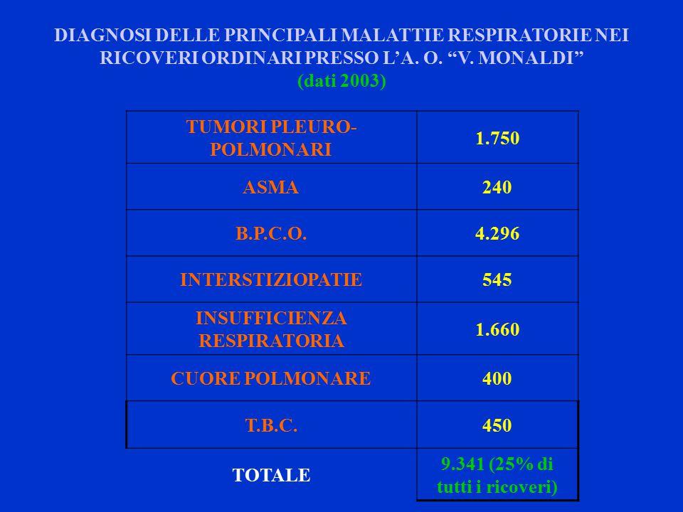 TUMORI PLEURO- POLMONARI 1.750 ASMA240 B.P.C.O.4.296 INTERSTIZIOPATIE545 INSUFFICIENZA RESPIRATORIA 1.660 CUORE POLMONARE400 T.B.C.450 TOTALE 9.341 (25% di tutti i ricoveri) DIAGNOSI DELLE PRINCIPALI MALATTIE RESPIRATORIE NEI RICOVERI ORDINARI PRESSO L'A.