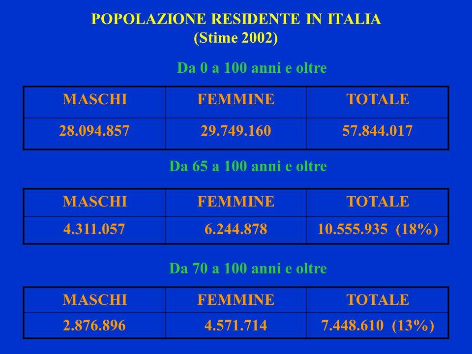 POPOLAZIONE RESIDENTE IN ITALIA (Stime 2002) Da 0 a 100 anni e oltre MASCHIFEMMINETOTALE 28.094.85729.749.16057.844.017 MASCHIFEMMINETOTALE 2.876.8964.571.7147.448.610 (13%) Da 65 a 100 anni e oltre Da 70 a 100 anni e oltre MASCHIFEMMINETOTALE 4.311.0576.244.87810.555.935 (18%)