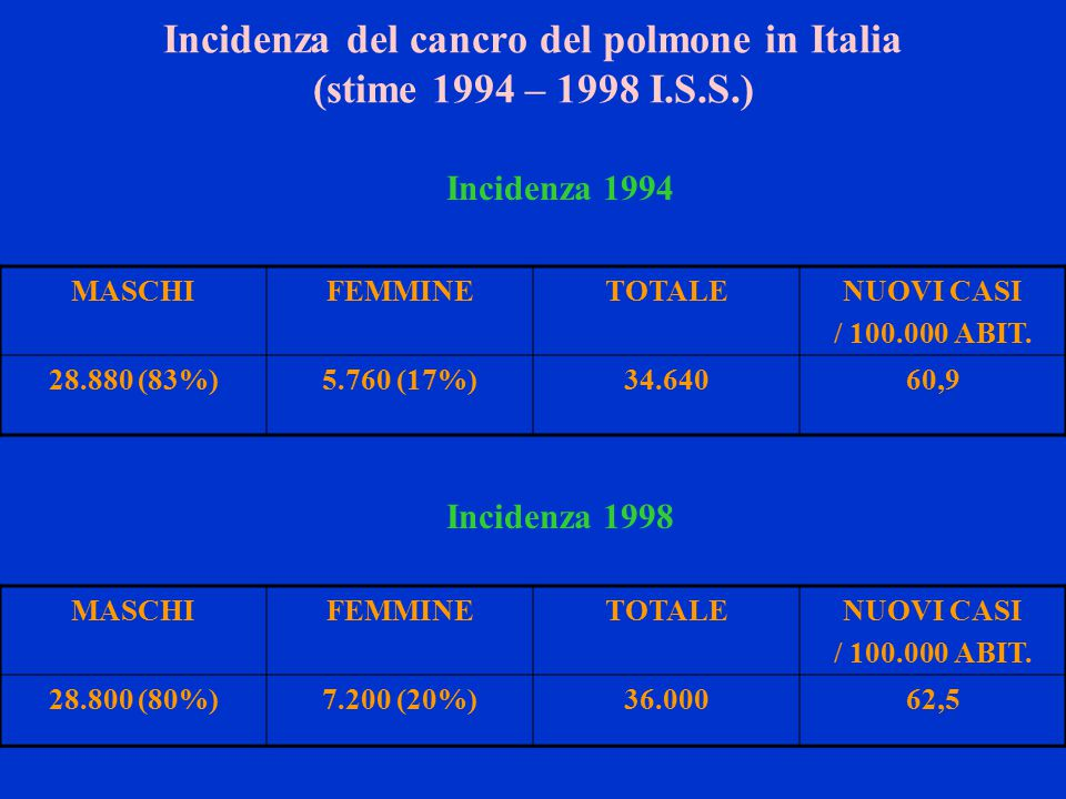 Incidenza del cancro del polmone in Italia (stime 1994 – 1998 I.S.S.) Incidenza 1994 MASCHIFEMMINETOTALENUOVI CASI / 100.000 ABIT.