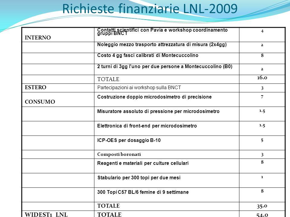 Richieste finanziarie LNL-2009 INTERNO Contatti scientifici con Pavia e workshop coordinamento gruppi BNCT 4 Noleggio mezzo trasporto attrezzatura di misura (2x4gg) 2 Costo 4 gg fasci calibrati di Montecuccolino 8 2 turni di 3gg l uno per due persone a Montecuccolino (B0) 2 TOTALE 16.0 ESTERO Partecipazioni ai workshop sulla BNCT 3 CONSUMO Costruzione doppio microdosimetro di precisione 7 Misuratore assoluto di pressione per microdosimetro 1.5 Elettronica di front-end per microdosimetro 1.5 ICP-OES per dosaggio B-10 5 Composti boronati 3 Reagenti e materiali per culture cellulari 8 Stabulario per 300 topi per due mesi 1 300 Topi C57 BL/6 femine di 9 settimane 8 TOTALE 35.0 WIDEST1 LNL TOTALE 54.0