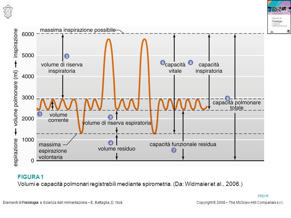 Elementi di Fisiologia e Scienza dell'Alimentazione – E. Battaglia, D. NoèCopyright © 2008 – The McGraw-Hill Companies s.r.l. segue FIGURA 1 Volumi e
