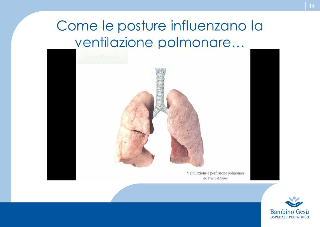 15 Come le posture influenzano la ventilazione polmonare… Alterazioni della gabbia toracica dovute a deformità fisse o momentanee riducono la capacità di movimento e quindi ventilatoria di zone polmonari.