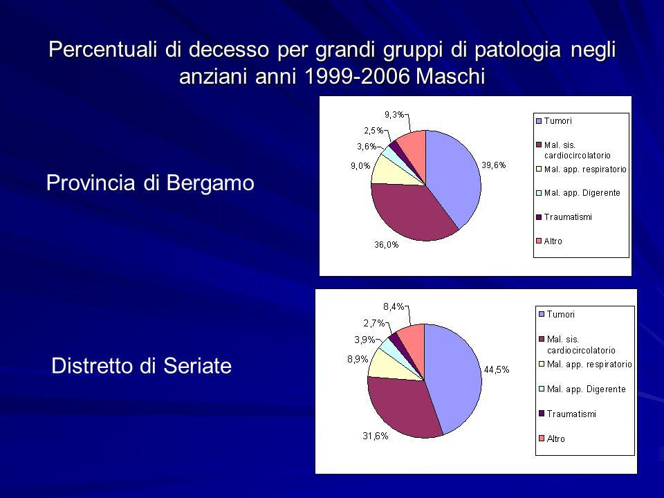 Percentuali di decesso per grandi gruppi di patologia negli anziani anni 1999-2006 Maschi Provincia di Bergamo Distretto di Seriate