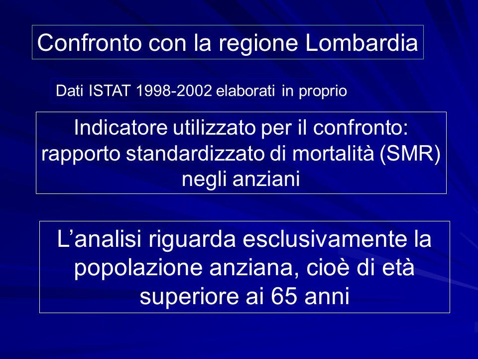 Confronto con la regione Lombardia Dati ISTAT 1998-2002 elaborati in proprio Indicatore utilizzato per il confronto: rapporto standardizzato di mortal