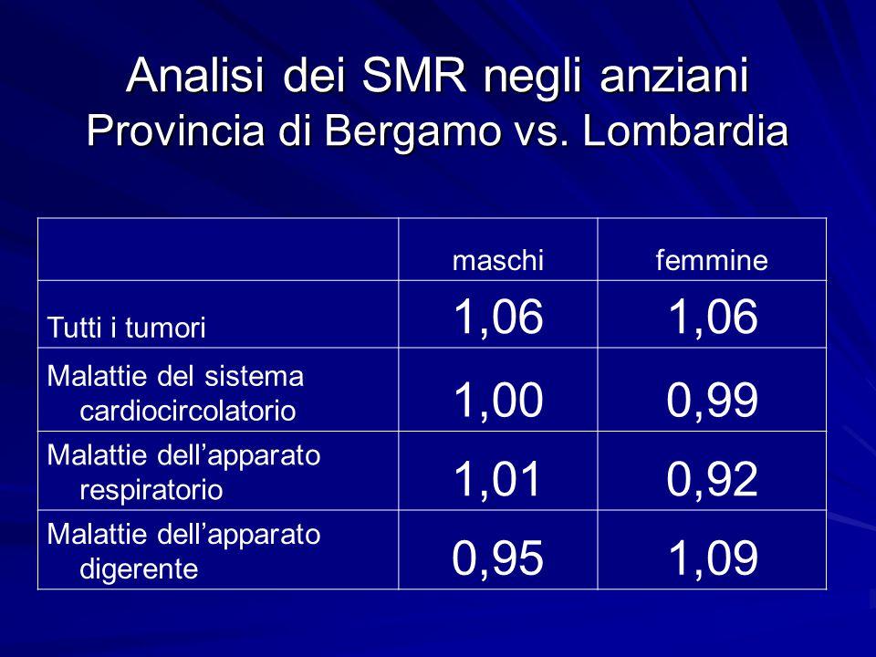 Analisi dei SMR negli anziani Provincia di Bergamo vs. Lombardia maschifemmine Tutti i tumori 1,06 Malattie del sistema cardiocircolatorio 1,000,99 Ma