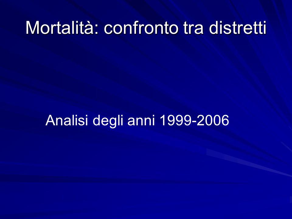 Mortalità: confronto tra distretti Analisi degli anni 1999-2006