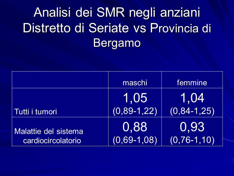 Analisi dei SMR negli anziani Distretto di Seriate vs P rovincia di Bergamo maschifemmine Tutti i tumori 1,05 (0,89-1,22) 1,04 (0,84-1,25) Malattie del sistema cardiocircolatorio 0,88 (0,69-1,08) 0,93 (0,76-1,10)