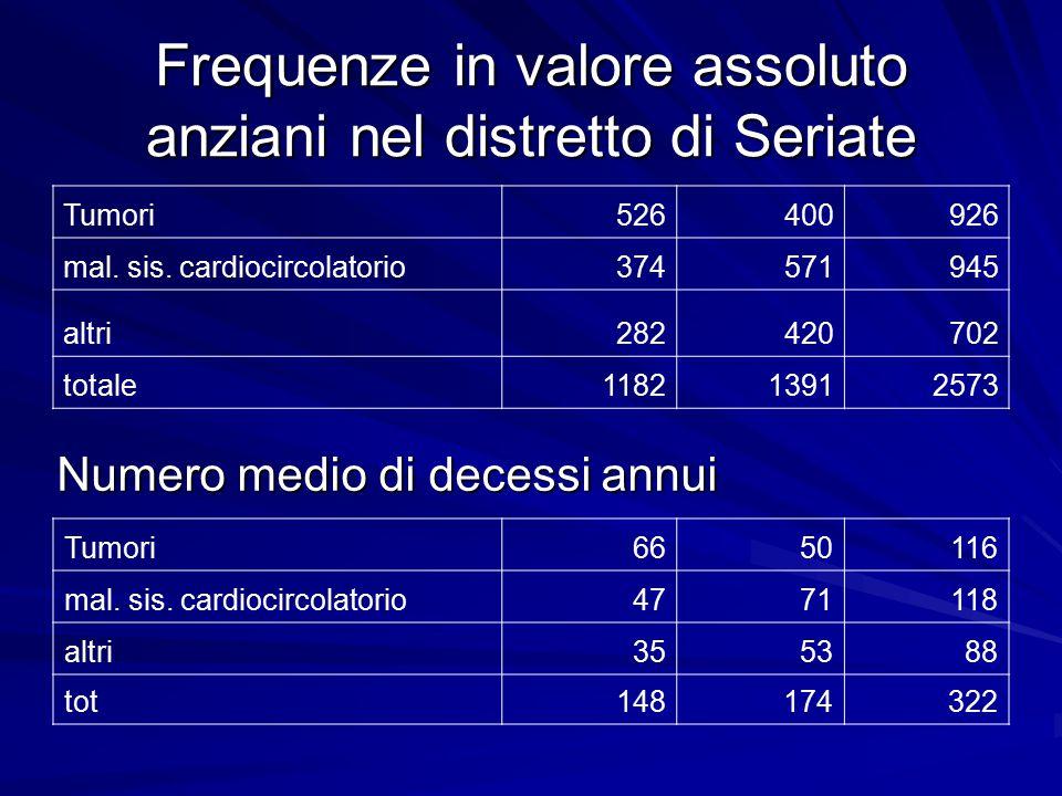Frequenze in valore assoluto anziani nel distretto di Seriate Tumori526400926 mal. sis. cardiocircolatorio374571945 altri282420702 totale118213912573