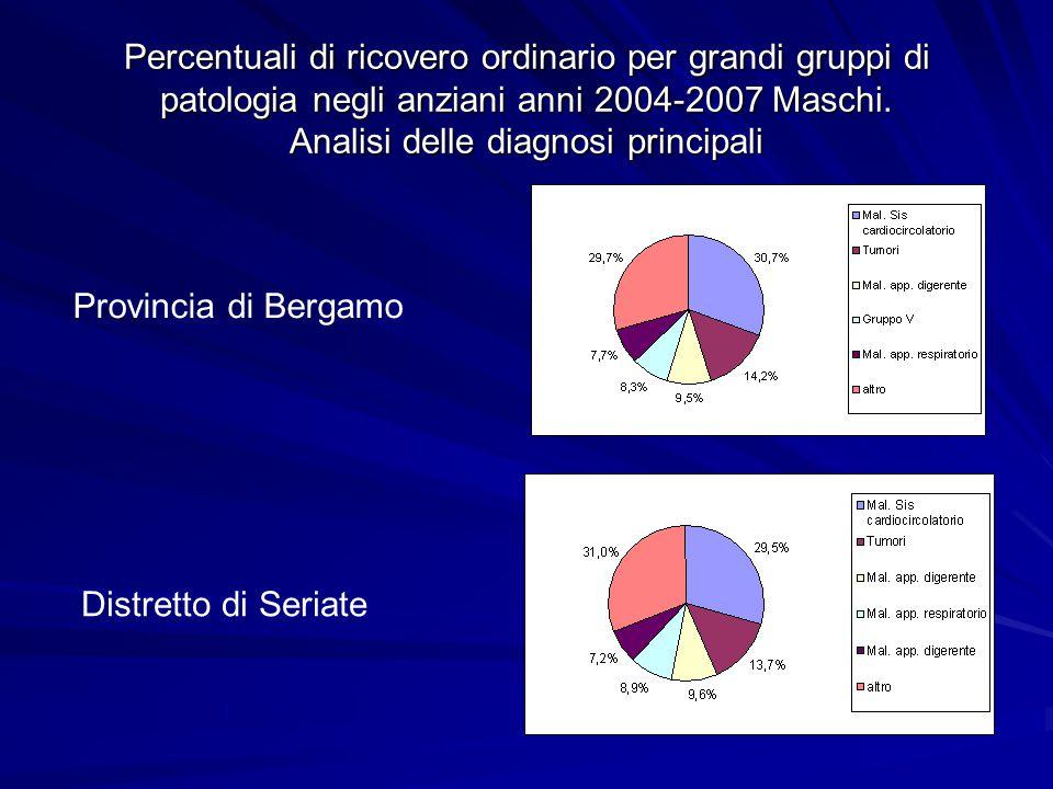 Percentuali di ricovero ordinario per grandi gruppi di patologia negli anziani anni 2004-2007 Maschi.