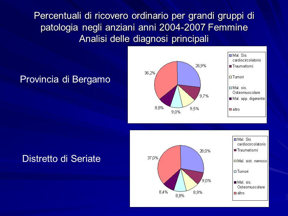 Percentuali di ricovero ordinario per grandi gruppi di patologia negli anziani anni 2004-2007 Femmine Analisi delle diagnosi principali Distretto di S