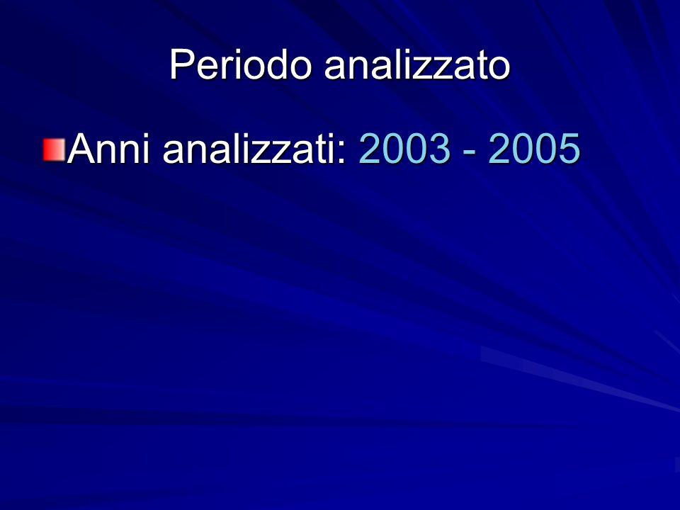 Periodo analizzato Anni analizzati: 2003 - 2005