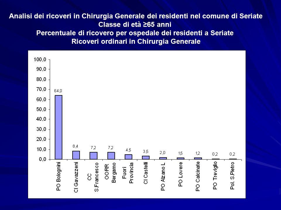 Analisi dei ricoveri in Chirurgia Generale dei residenti nel comune di Seriate Classe di età ≥65 anni Percentuale di ricovero per ospedale dei residen