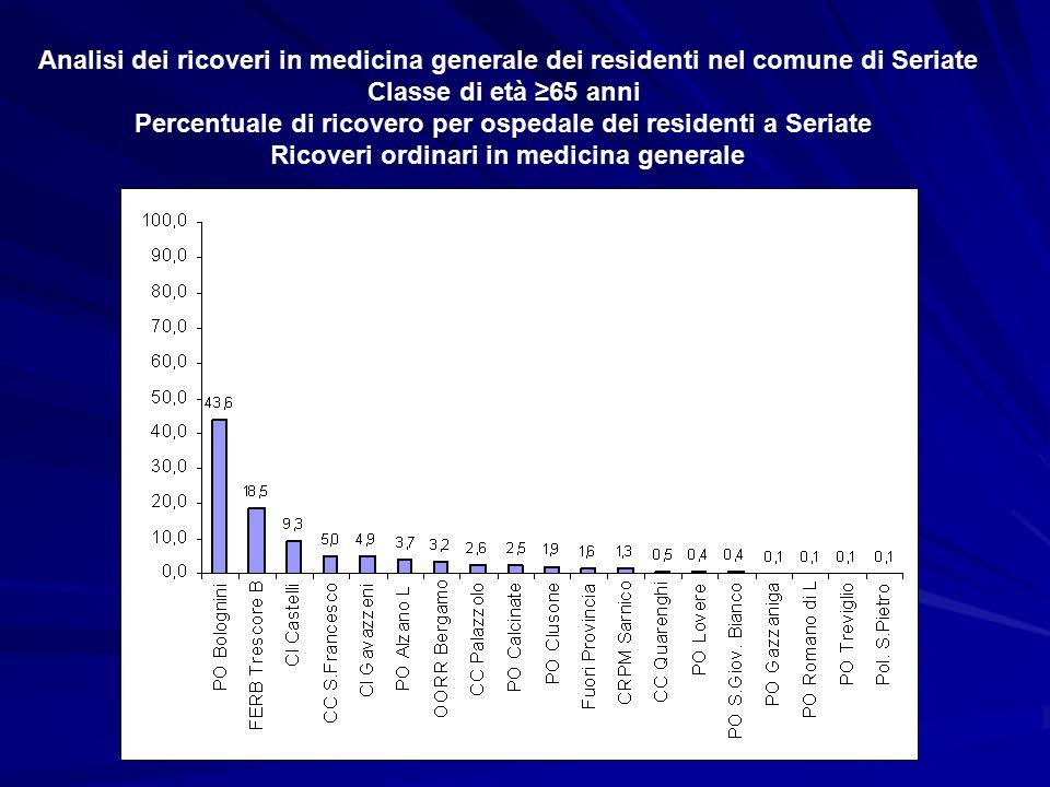 Analisi dei ricoveri in medicina generale dei residenti nel comune di Seriate Classe di età ≥65 anni Percentuale di ricovero per ospedale dei residenti a Seriate Ricoveri ordinari in medicina generale