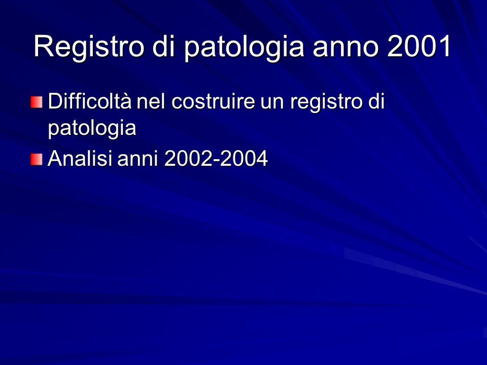 Registro di patologia anno 2001 Difficoltà nel costruire un registro di patologia Analisi anni 2002-2004