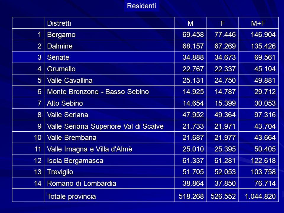 DistrettiMFM+F 1Bergamo69.45877.446146.904 2Dalmine68.15767.269135.426 3Seriate34.88834.67369.561 4Grumello22.76722.33745.104 5 Valle Cavallina 25.131