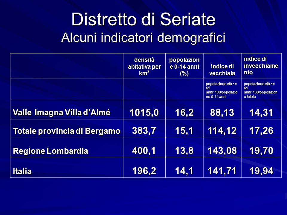 Distretto di Seriate Alcuni indicatori demografici densità abitativa per km 2 popolazion e 0-14 anni (%) indice di vecchiaia indice di invecchiame nto popolazione età >= 65 anni*100/popolazio ne 0-14 anni popolazione età >= 65 anni*100/popolazion e totale Valle Imagna Villa d'Almé 1015,016,288,1314,31 Totale provincia di Bergamo 383,715,1114,1217,26 Regione Lombardia 400,113,8143,0819,70 Italia196,214,1141,7119,94