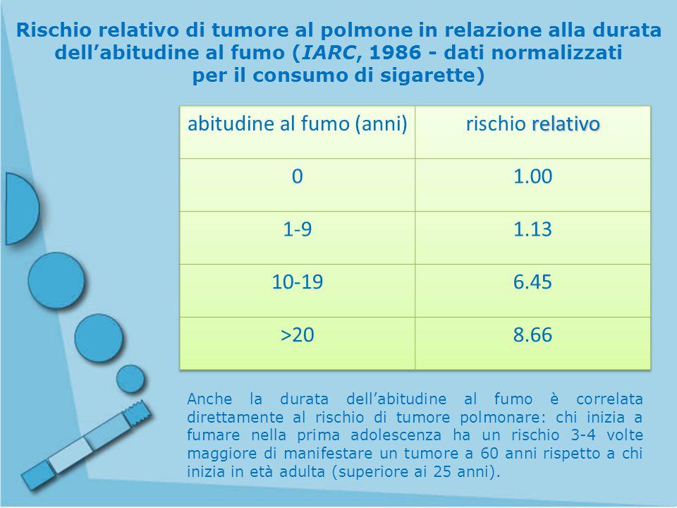 Rischio relativo di tumore del polmone in uomini e donne in funzione del numero di sigarette (IARC,1986) Il ruolo prevalente del fumo sulla mortalità per tumore si osserva in tutti i Paesi sviluppati, con differenze tra i due sessi che rispecchiano la diversa abitudine al fumo.