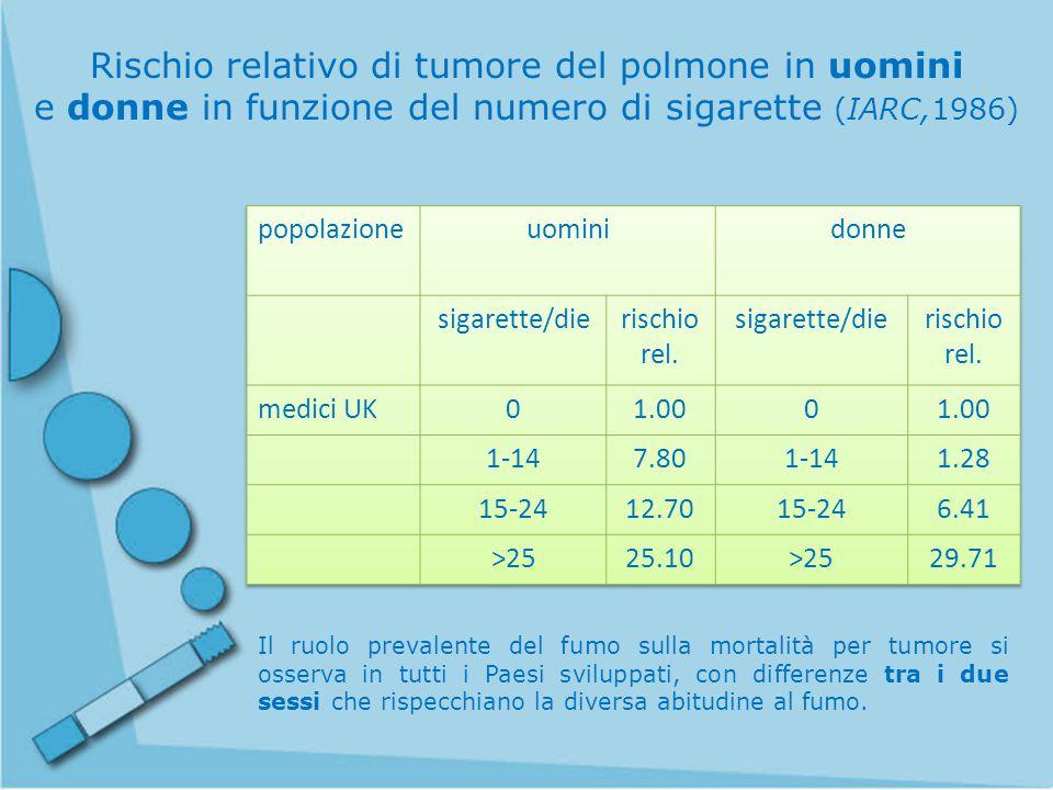 Stima della percentuale di morti per tumore attribuibili al fumo di tabacco in donne e uomini di differenti Paesi (Peto et al., 1994)