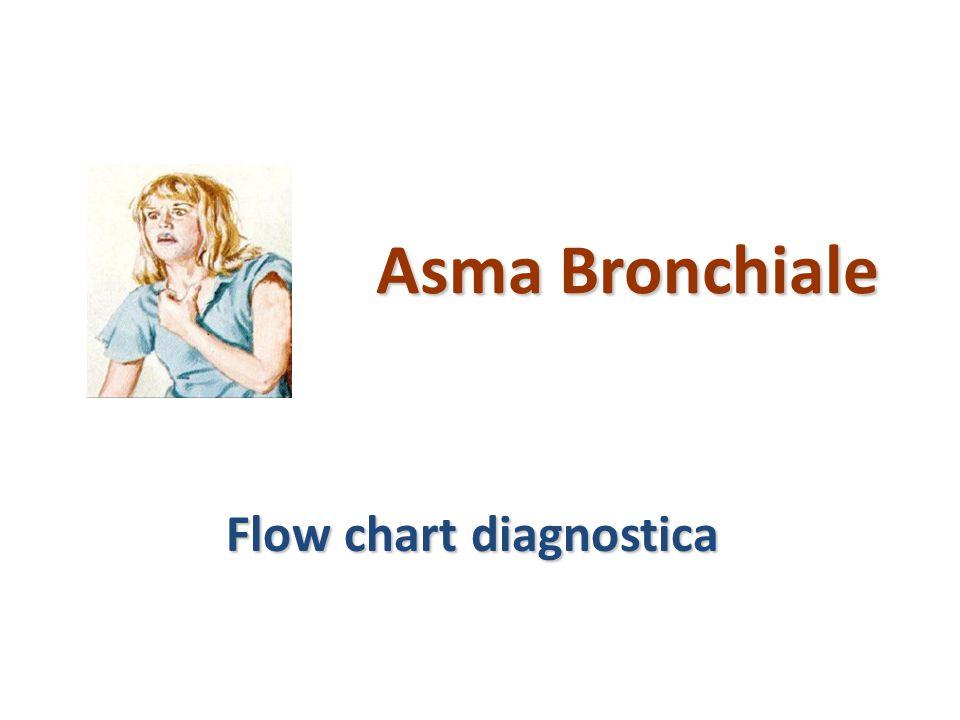 Asma Bronchiale Flow chart diagnostica