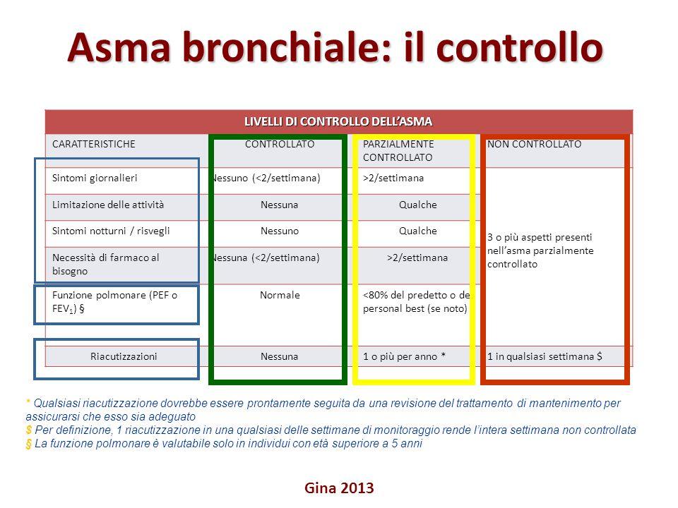 LIVELLI DI CONTROLLO DELL'ASMA CARATTERISTICHECONTROLLATOPARZIALMENTE CONTROLLATO NON CONTROLLATO Sintomi giornalieriNessuno (<2/settimana)>2/settiman