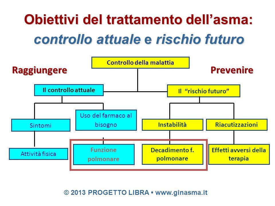 """© 2011 PROGETTO LIBRA www.ginasma.it 29 Controllo della malattia Il controllo attuale Il """"rischio futuro"""" Sintomi Attività fisica Uso del farmaco al b"""