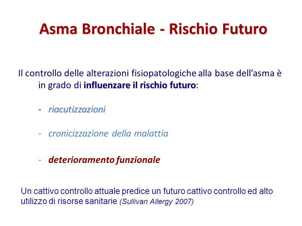 influenzare il rischio futuro riacutizzazioni Il controllo delle alterazioni fisiopatologiche alla base dell'asma è in grado di influenzare il rischio