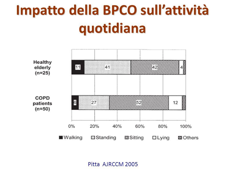 Attilio Pietra Impatto della BPCO sull'attività quotidiana Pitta AJRCCM 2005