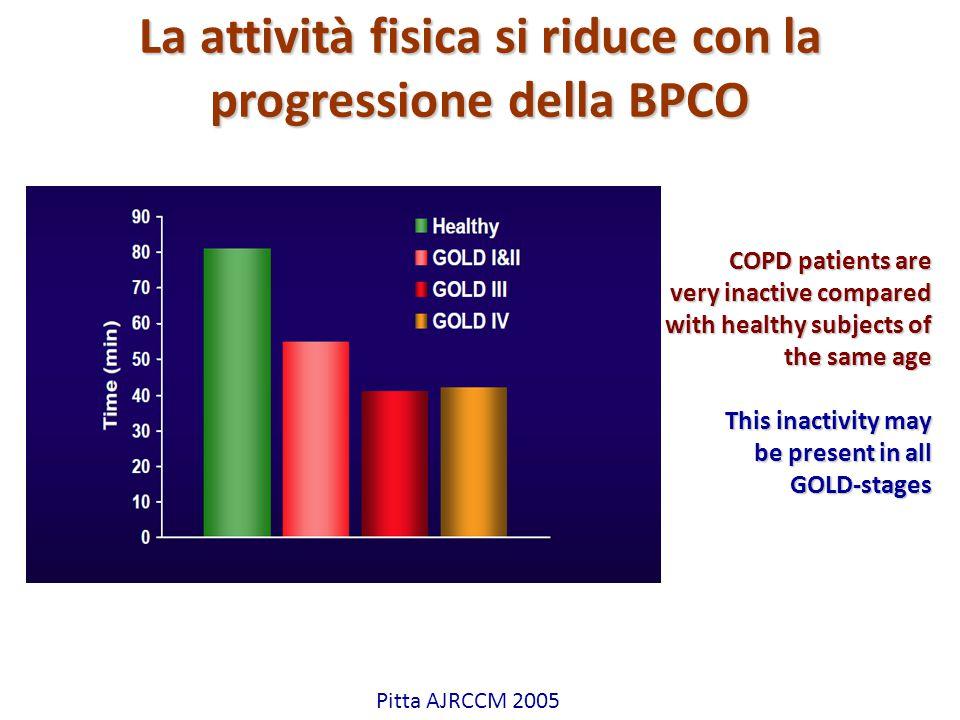 Attilio Pietra La attività fisica si riduce con la progressione della BPCO Pitta AJRCCM 2005 COPD patients are very inactive compared with healthy sub