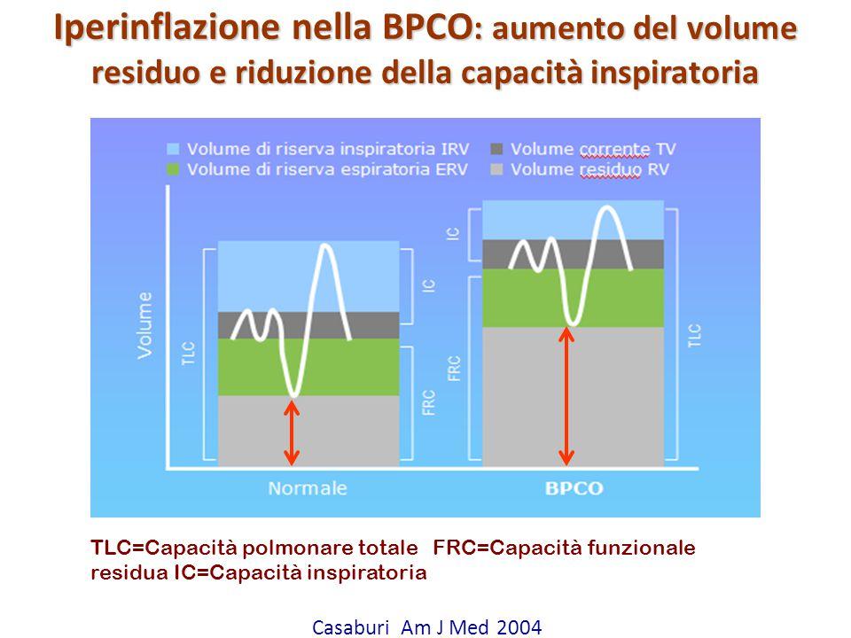 Attilio Pietra Casaburi Am J Med 2004 TLC=Capacità polmonare totale FRC=Capacità funzionale residua IC=Capacità inspiratoria Iperinflazione nella BPCO