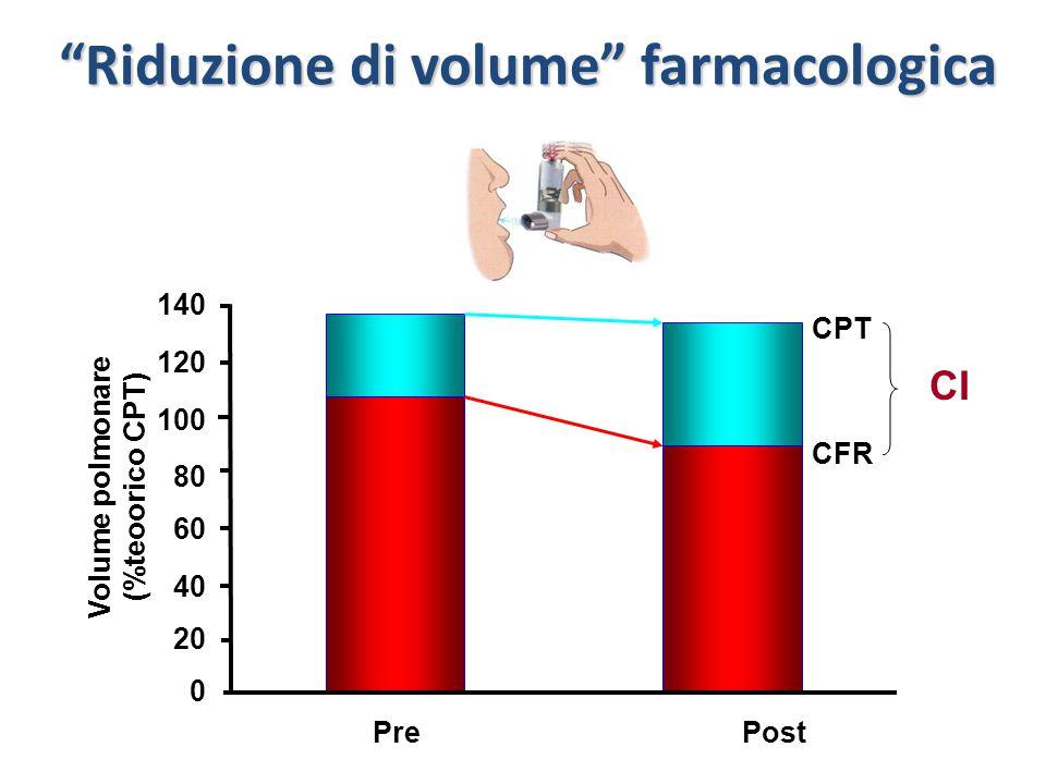 """""""Riduzione di volume"""" farmacologica CPT CFR CI Pre Post Volume polmonare (%teoorico CPT) 140 120 100 80 60 40 20 0"""