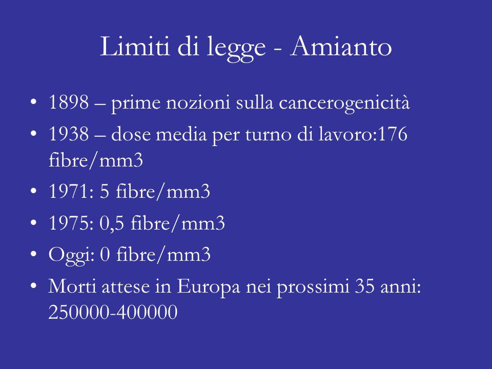 Limiti di legge - Amianto 1898 – prime nozioni sulla cancerogenicità 1938 – dose media per turno di lavoro:176 fibre/mm3 1971: 5 fibre/mm3 1975: 0,5 fibre/mm3 Oggi: 0 fibre/mm3 Morti attese in Europa nei prossimi 35 anni: 250000-400000