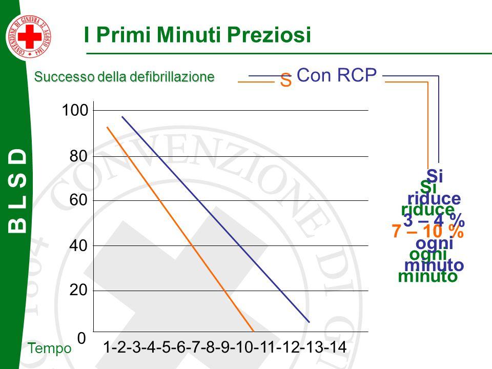 B L S D 80 60 40 20 0 1-2-3-4-5-6-7-8-9-10-11-12-13-14 Successo della defibrillazione Tempo I Primi Minuti Preziosi 100 Si riduce 7 – 10 % ogni minuto