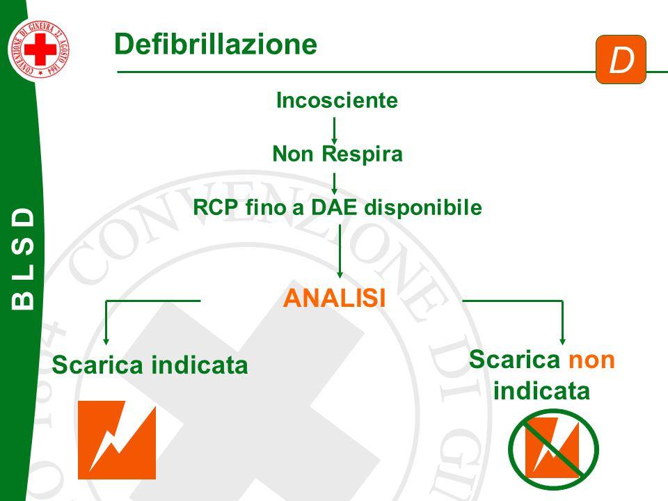 B L S D Defibrillazione D ANALISI Scarica indicata Scarica non indicata Incosciente Non Respira RCP fino a DAE disponibile