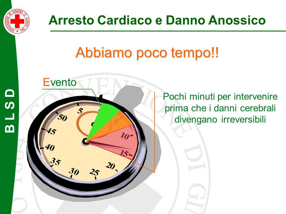Evento Arresto Cardiaco e Danno Anossico Pochi minuti per intervenire prima che i danni cerebrali divengano irreversibili Abbiamo poco tempo!!