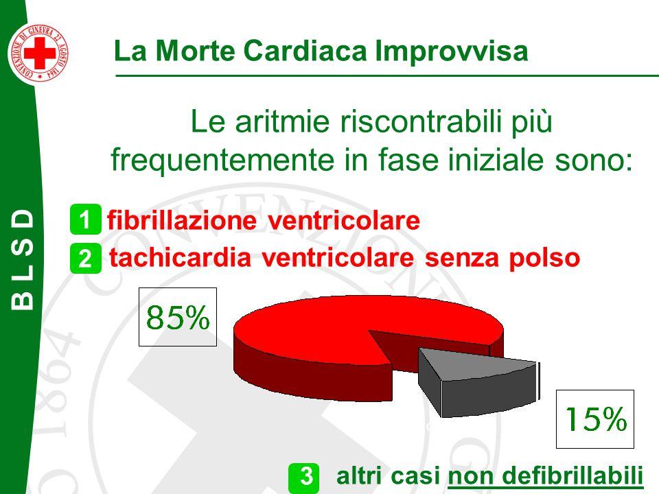 La Morte Cardiaca Improvvisa Le aritmie riscontrabili più frequentemente in fase iniziale sono: altri casi non defibrillabili la fibrillazione ventric