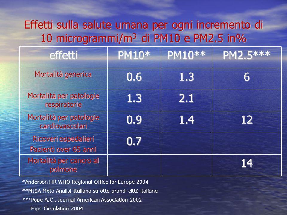 Effetti sulla salute umana per ogni incremento di 10 microgrammi/m 3 di PM10 e PM2.5 in% effettiPM10*PM10**PM2.5*** Mortalità generica 0.61.36 Mortalità per patologie respiratorie 1.32.1 Mortalità per patologie cardiovascolari 0.91.412 Ricoveri ospedalieri Pazienti over 65 anni 0.7 Mortalità per cancro al polmone 14 *Anderson HR WHO Regional Office for Europe 2004 **MISA Meta Analisi Italiana su otto grandi città italiane ***Pope A.C., Journal American Association 2002 Pope Circulation 2004