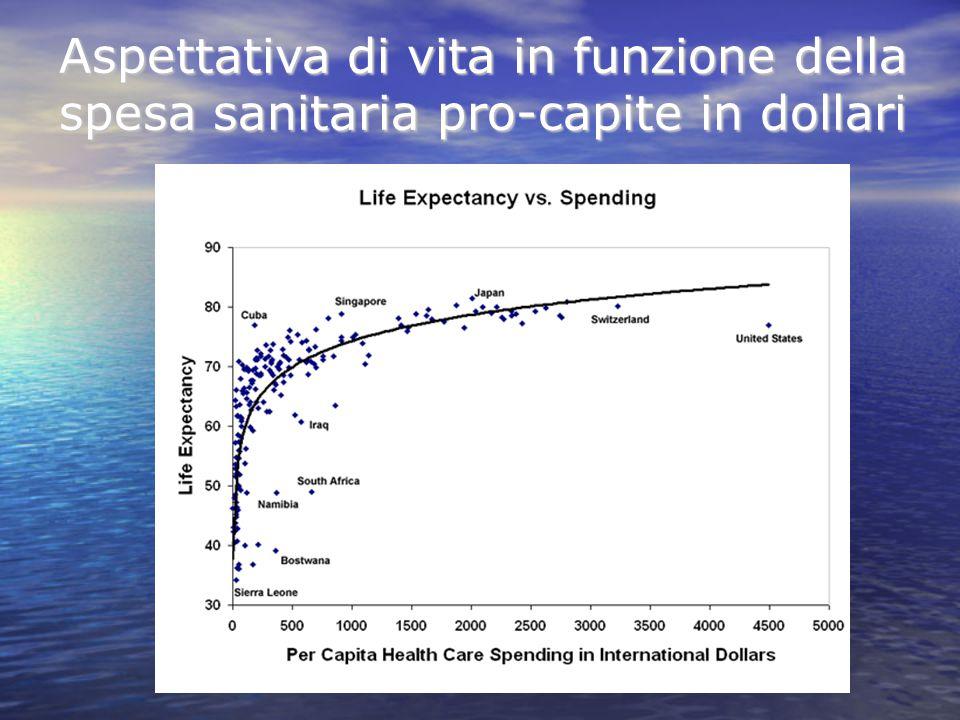 Aspettativa di vita in funzione della spesa sanitaria pro-capite in dollari