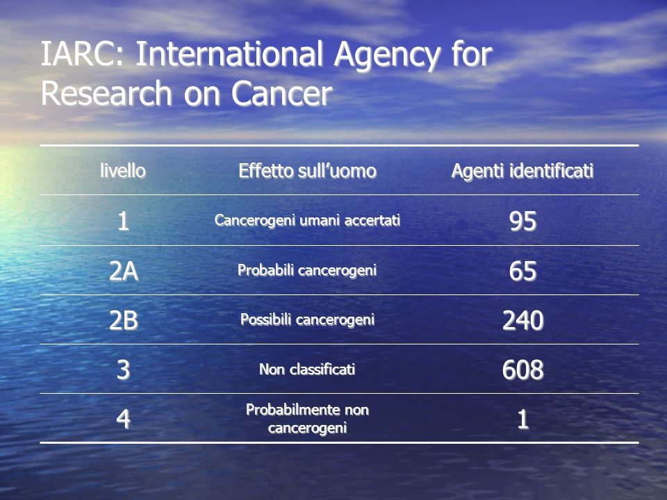 IARC: International Agency for Research on Cancer livello Effetto sull'uomo Agenti identificati 1 Cancerogeni umani accertati 95 2A Probabili cancerogeni 65 2B Possibili cancerogeni 240 3 Non classificati 608 4 Probabilmente non cancerogeni 1