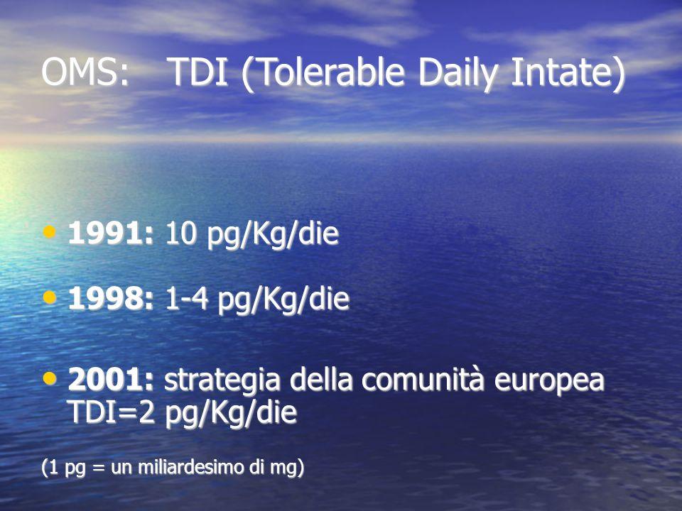 OMS: TDI (Tolerable Daily Intate) 1991: 10 pg/Kg/die 1991: 10 pg/Kg/die 1998: 1-4 pg/Kg/die 1998: 1-4 pg/Kg/die 2001: strategia della comunità europea TDI=2 pg/Kg/die 2001: strategia della comunità europea TDI=2 pg/Kg/die (1 pg = un miliardesimo di mg)