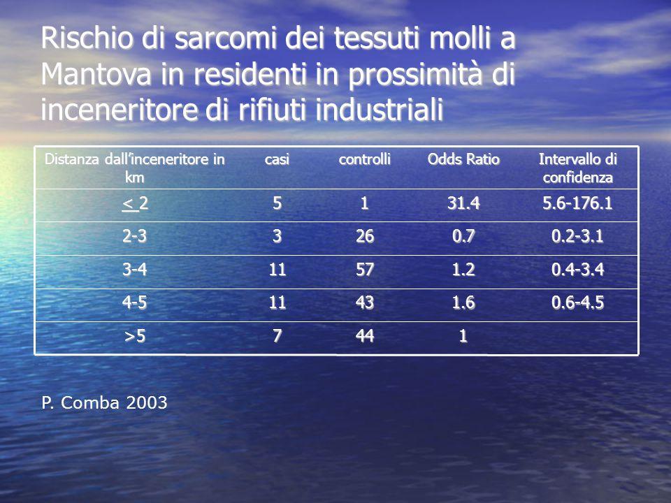 Rischio di sarcomi dei tessuti molli a Mantova in residenti in prossimità di inceneritore di rifiuti industriali Distanza dall'inceneritore in km casicontrolli Odds Ratio Intervallo di confidenza < 2 5131.45.6-176.1 2-33260.70.2-3.1 3-411571.20.4-3.4 4-511431.60.6-4.5 >57441 P.