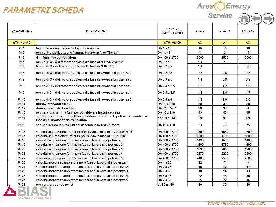 STUFE FRANCESCA: COMANDO Service PARAMETRODESCRIZIONE VALORI IMPOSTABILI klim 7klima 9klima 12 uT04 val A9uT04 val 09o3o1o8 Pr 1tempo massimo per un c