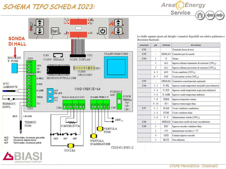 STUFE FRANCESCA: COMANDO Service SCHEMA TIPO SCHEDA I023: SONDA DI HALL