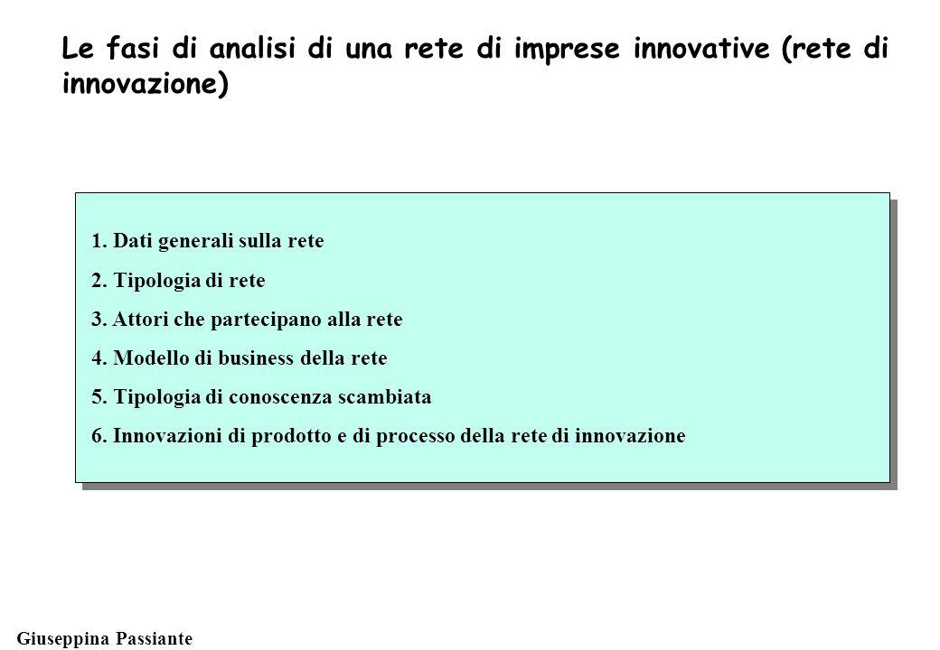 Giuseppina Passiante Le fasi di analisi di una rete di imprese innovative (rete di innovazione) 1.