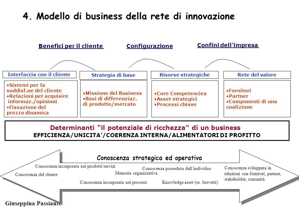 Giuseppina Passiante Conoscenza strategica ed operativa Conoscenza posseduta dall'individuo Conoscenza incorporata nei processiKnowledge asset (es.
