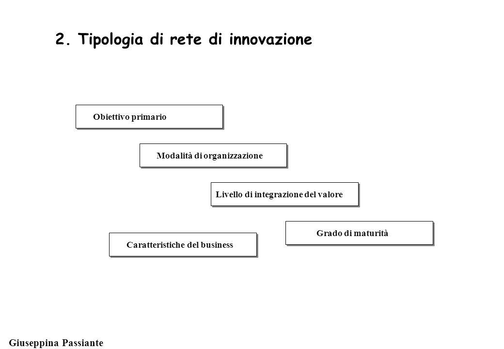 Giuseppina Passiante Modalità di organizzazione 2.