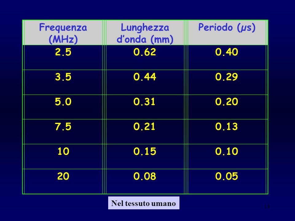 14 Frequenza (MHz) Lunghezza d'onda (mm) Periodo (µs) 2.50.620.40 3.50.440.29 5.00.310.20 7.50.210.13 100.150.10 200.080.05 Nel tessuto umano