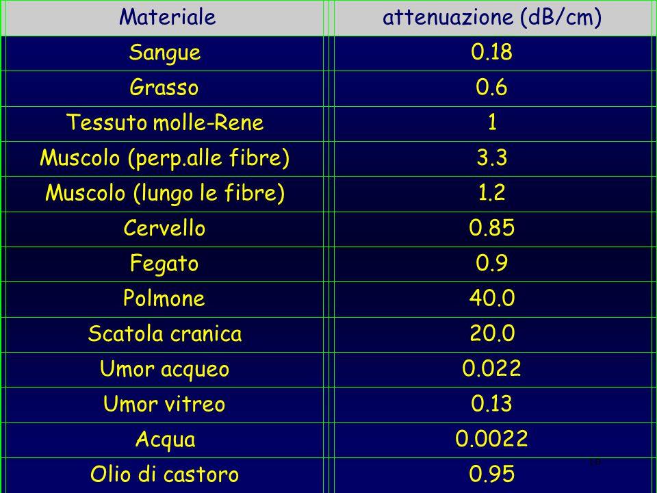 16 Materialeattenuazione (dB/cm) Sangue0.18 Grasso0.6 Tessuto molle-Rene1 Muscolo (perp.alle fibre)3.3 Muscolo (lungo le fibre)1.2 Cervello0.85 Fegato
