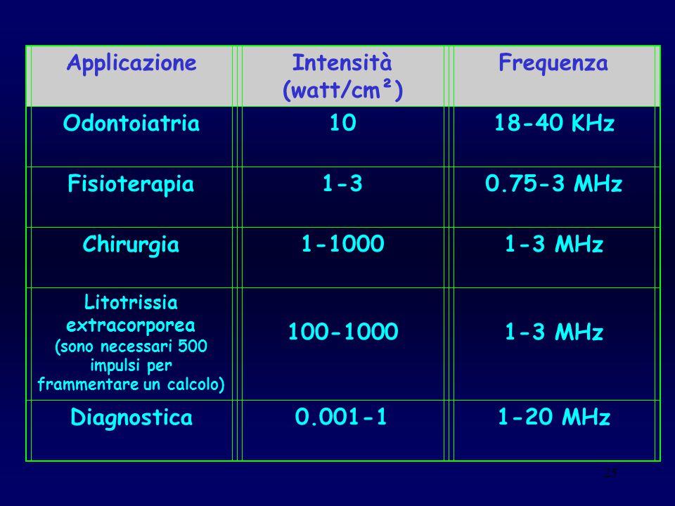 25 ApplicazioneIntensità (watt/cm²) Frequenza Odontoiatria1018-40 KHz Fisioterapia1-30.75-3 MHz Chirurgia1-10001-3 MHz Litotrissia extracorporea (sono