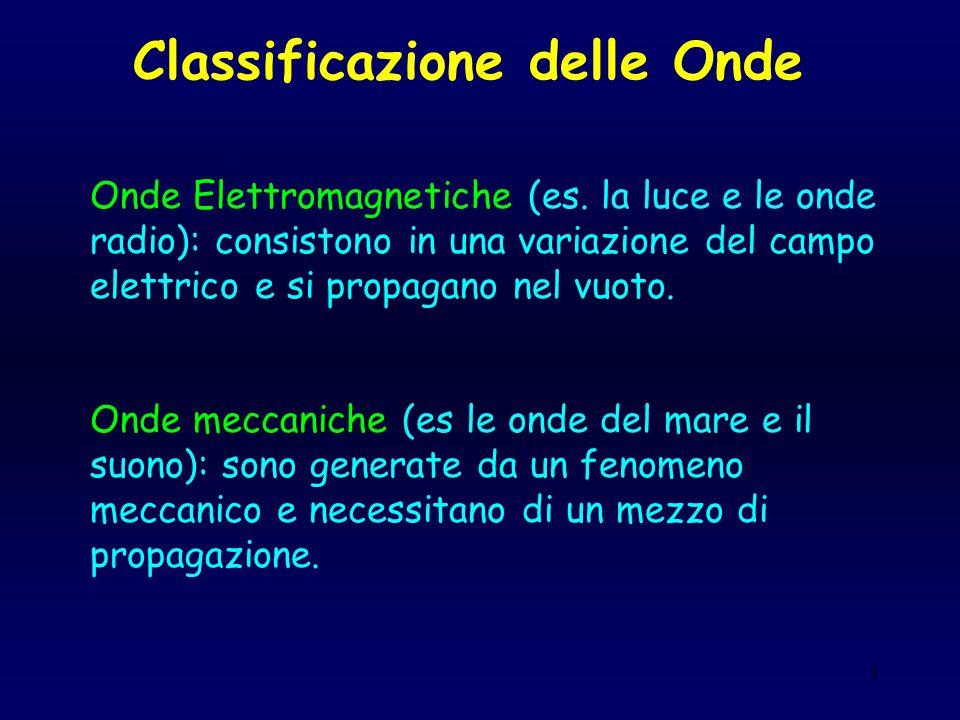 3 Classificazione delle Onde Onde Elettromagnetiche (es. la luce e le onde radio): consistono in una variazione del campo elettrico e si propagano nel